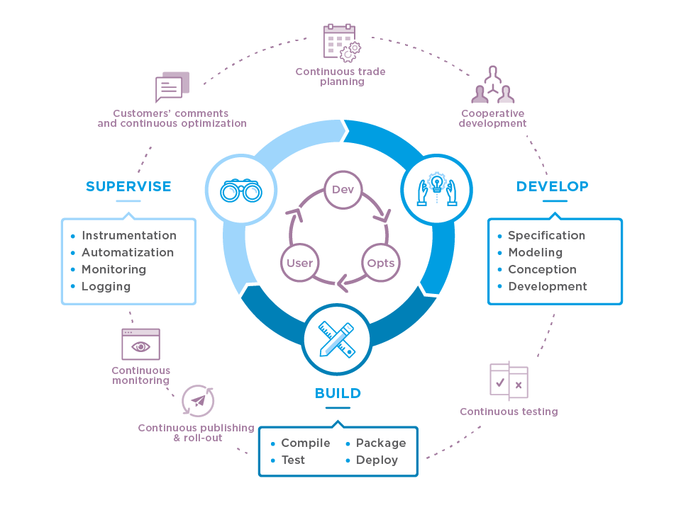Transform your IS department with DevOps